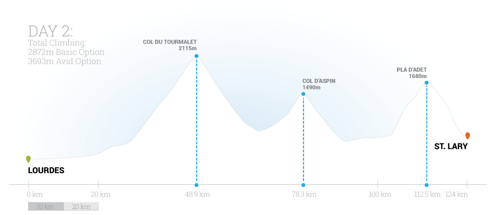 Classic Climbs of the Tour Day 2 Elevation Map by Trek Travel