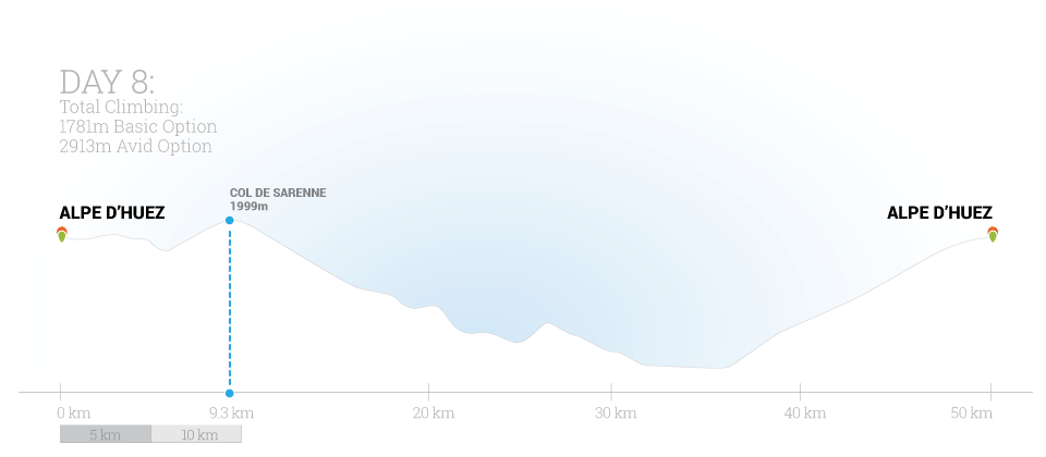 Classic Climbs of the Tour Day 8 Elevation Map by Trek Travel